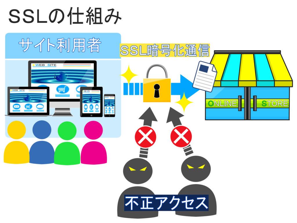 SSLの簡単図解